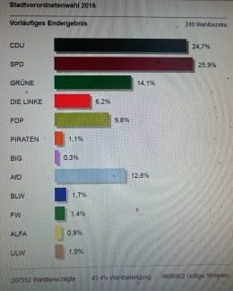 Kommunalwahl_2016_Wiesbaden_Endergebnis